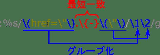 vim正規表現の構造:href属性値を置換する場合