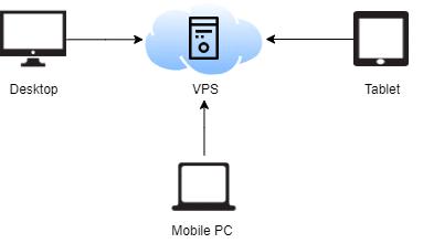 Vim + VPS + SSH の構成イメージ